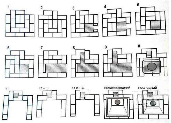 Порядовая кладка кирпичей (схема)
