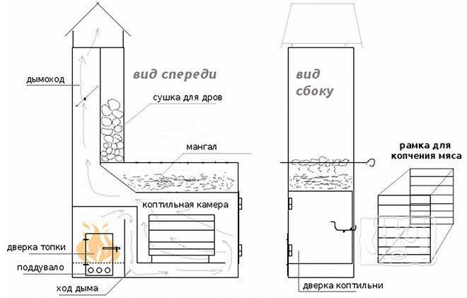 Промышленная коптильня на дровах (схема)