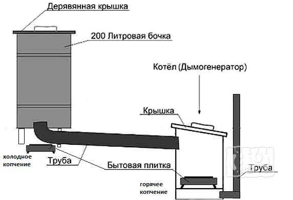 Профессиональная промышленная коптилка (схема)