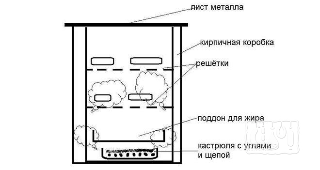 Простая коптильня из кирпича (схема)