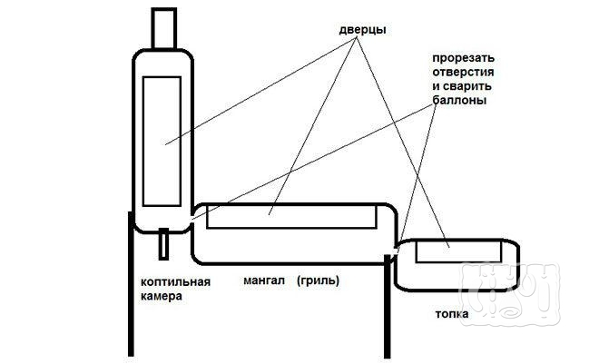 Мангал-коптильня (схема)