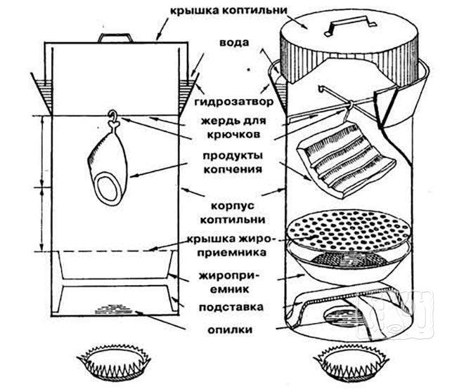 Схема устройства для копчения в городской квартире