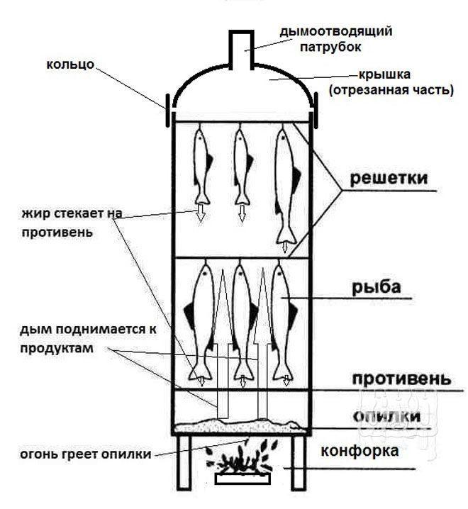 Домашняя цилиндрическая коптильня