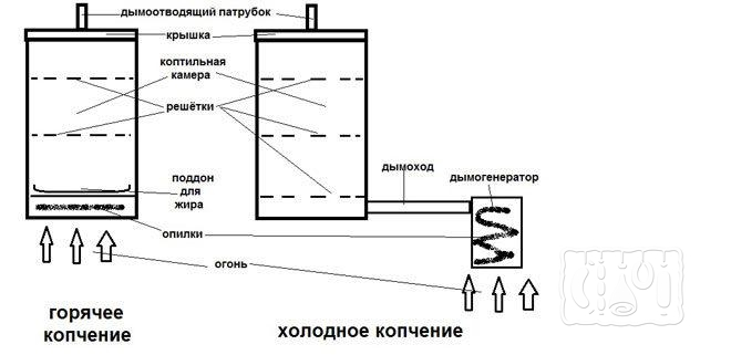 Схема домашней коптильни