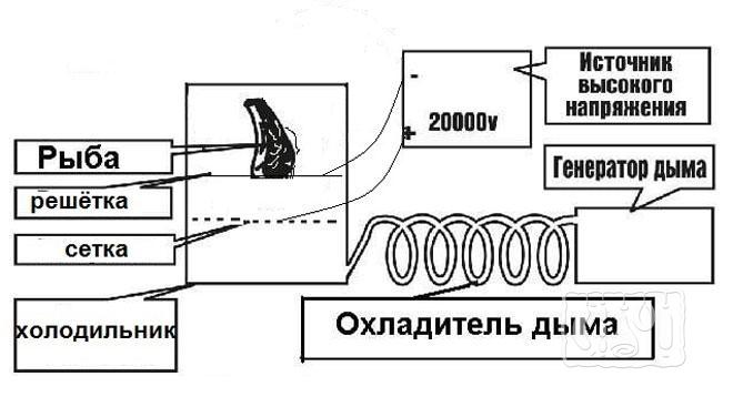 Фото чертежа электростатической коптильни