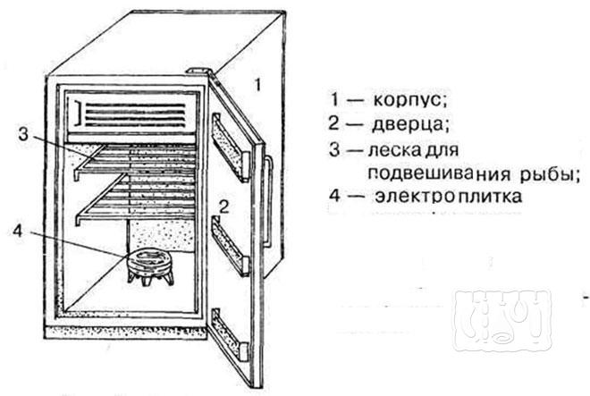 Фото чертежа коптильни горячего копчения