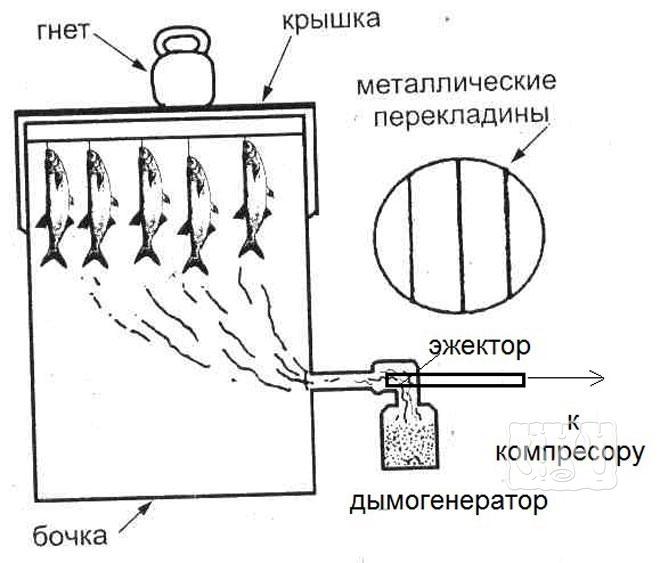 Фото четрежа коптилки из деревянной бочки