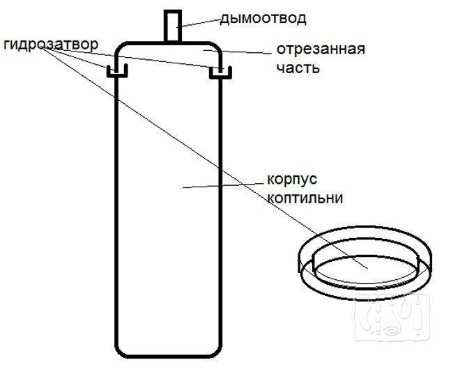 Схема коптилки с гидрозатвором