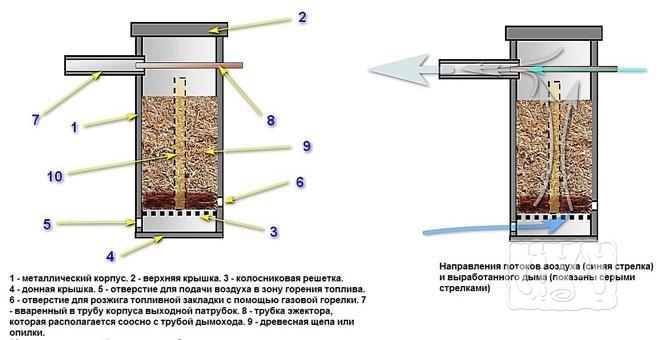Фото устройства дымогенератора