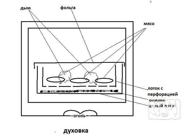 Фото схемы одноразовой коптилки