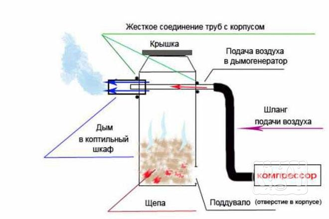 Фото схемы работы дымогенератора