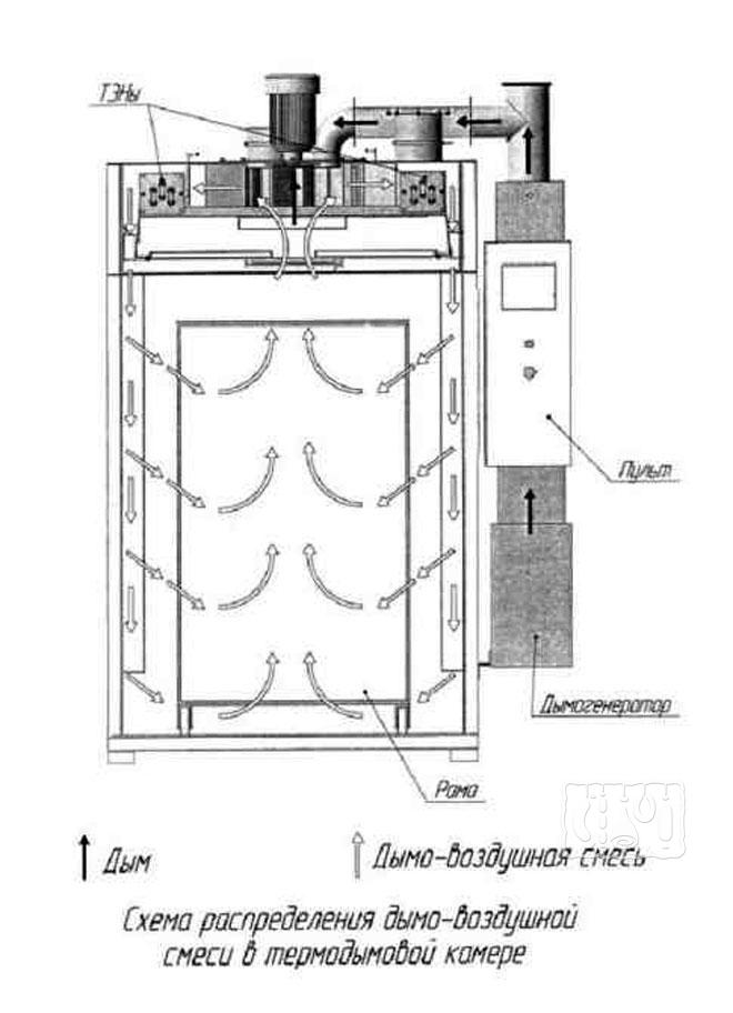 Фото схемы для промышленной коптильни