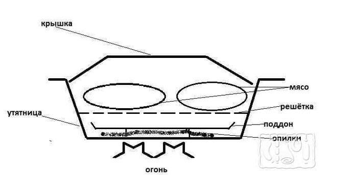 Фото схемы простейшей коптильни горячего копчения
