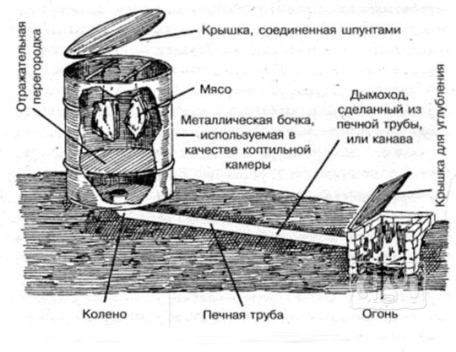 Фото схемы коптилки с дымоходом в земле
