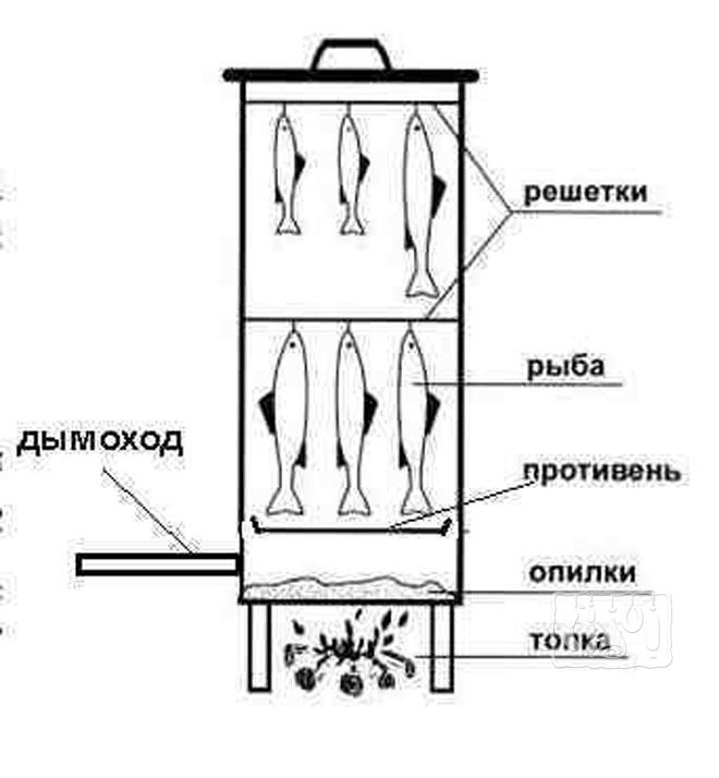 Фото схемы коптилки для горячего и холодного копчения