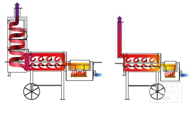Двухкамерный и трехкамерный смокер гриль