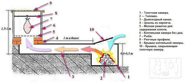 Фото схемы коптильни