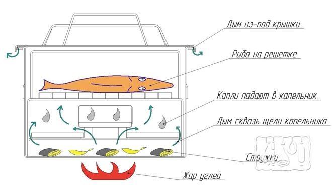 Фото схемы устройства коптилки горячего копчения