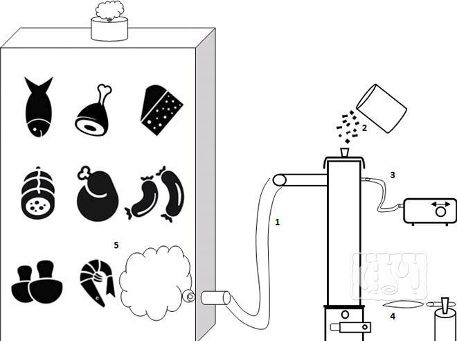 Фото схема коптильни холодного копчения
