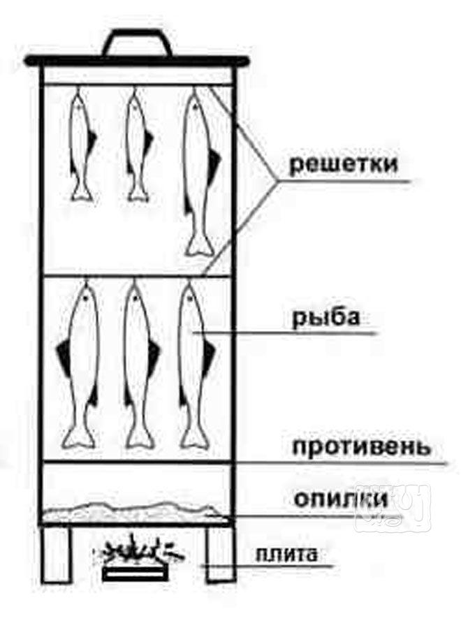 Коптильня вертикальной конструкции