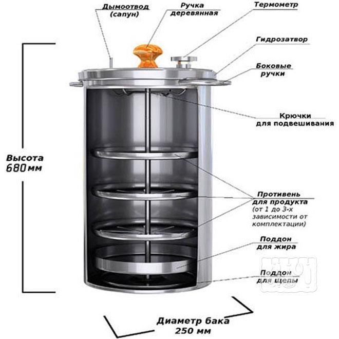 Фото схемы цилиндрической коптильни