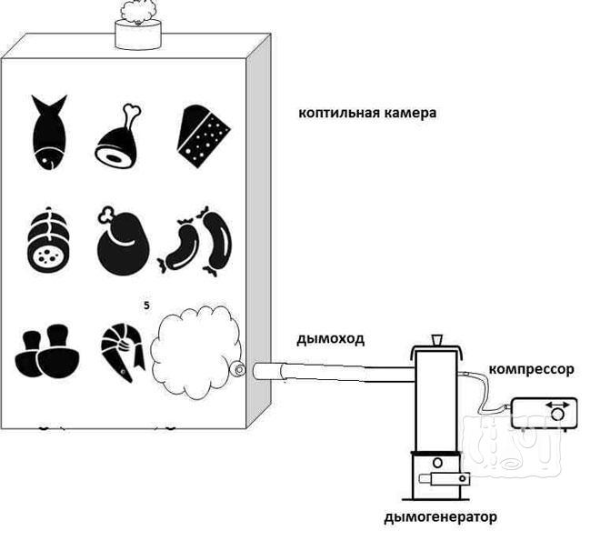 Фото схемы коптильни холодного копчения с дымогенератором