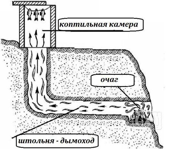 Фото схемы коптильни с дымоходом в земле