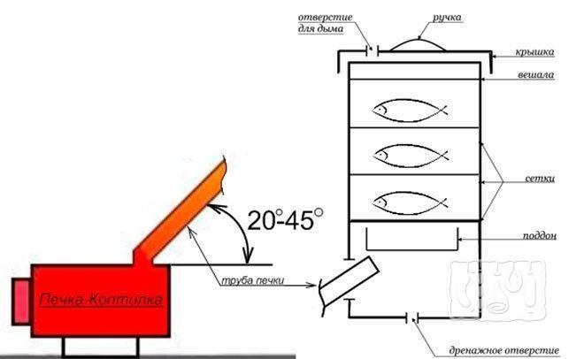 Принцип работы коптильни холодного копчения