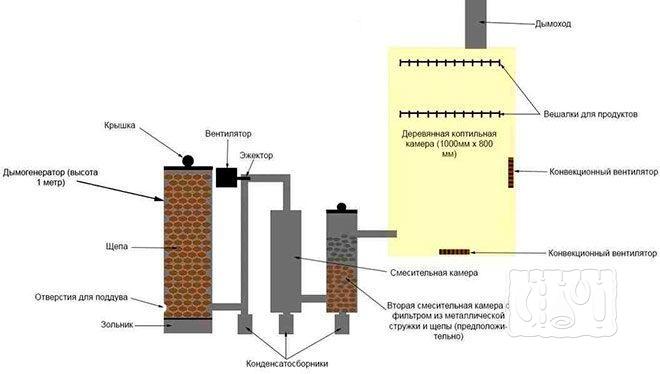 Принцип работы коптильни холодного копчения с дымогенератором