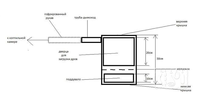 Фото схемы коптилки в гараже